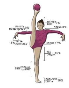 травмы в художественной гимнастики